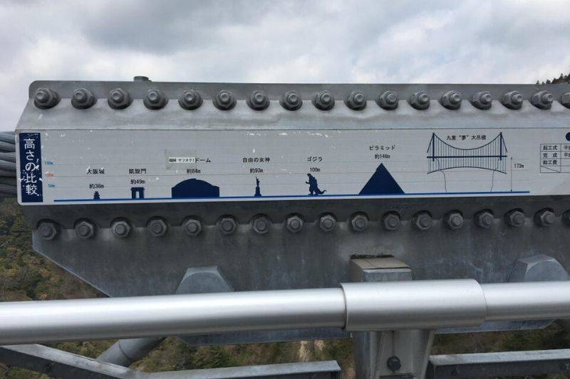 a sign on a bridge shows how big it is in comparison to other things